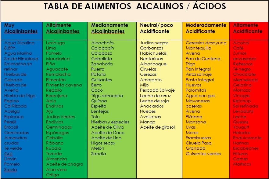 Tabla de alimentos cidos y alcalinos las monedas de judas - Tabla de alimentos alcalinos y acidos ...
